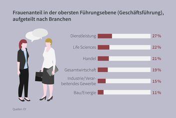 Infografik Frauenanteil Führungsebene