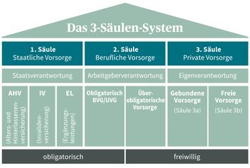 3-Säulen-System