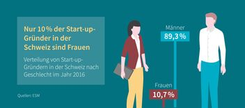Infografik Startup Gründungen Schweiz