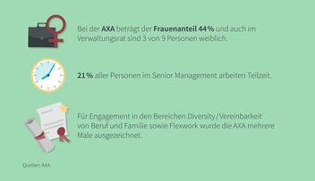 Infografik Diversity bei der AXA